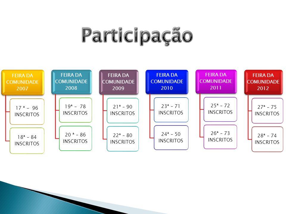 FEIRA DA COMUNIDADE 2007 17 ª - 96 INSCRITOS 18ª – 84 INSCRITOS FEIRA DA COMUNIDADE 2008 19ª - 78 INSCRITOS 20 ª – 86 INSCRITOS FEIRA DA COMUNIDADE 20
