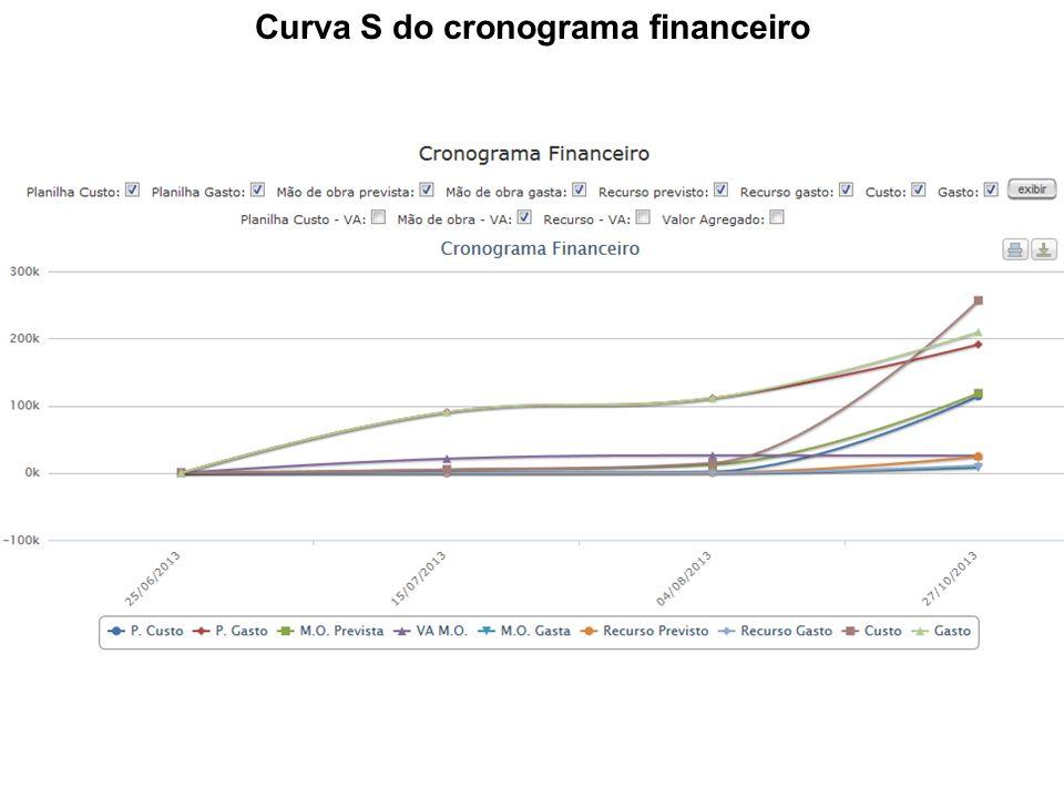 Curva S do cronograma financeiro
