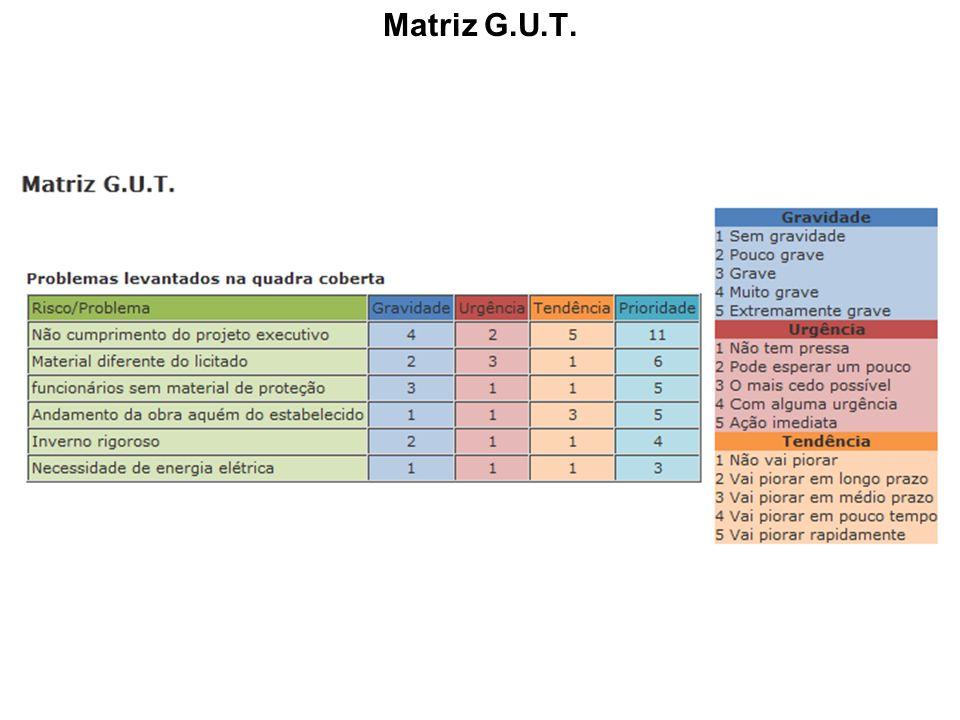 Matriz G.U.T.