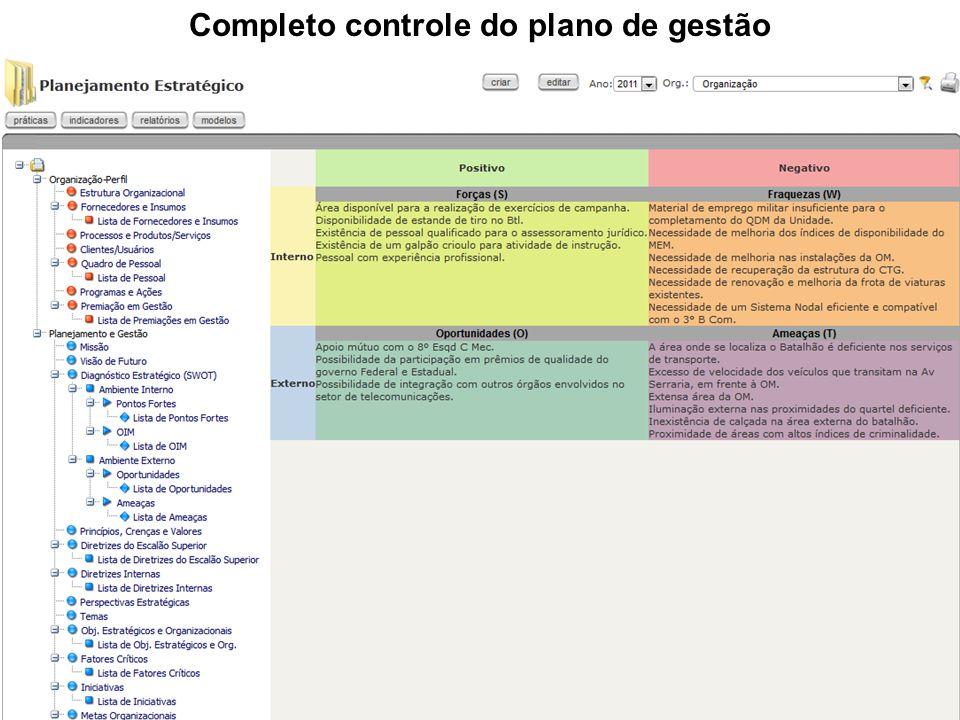 Completo controle do plano de gestão