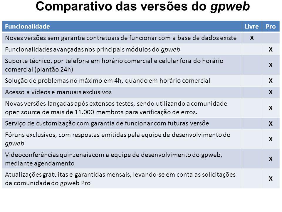 Comparativo das versões do gpweb FuncionalidadeLivrePro Novas versões sem garantia contratuais de funcionar com a base de dados existe X Funcionalidad