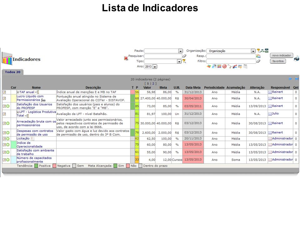 Lista de Indicadores