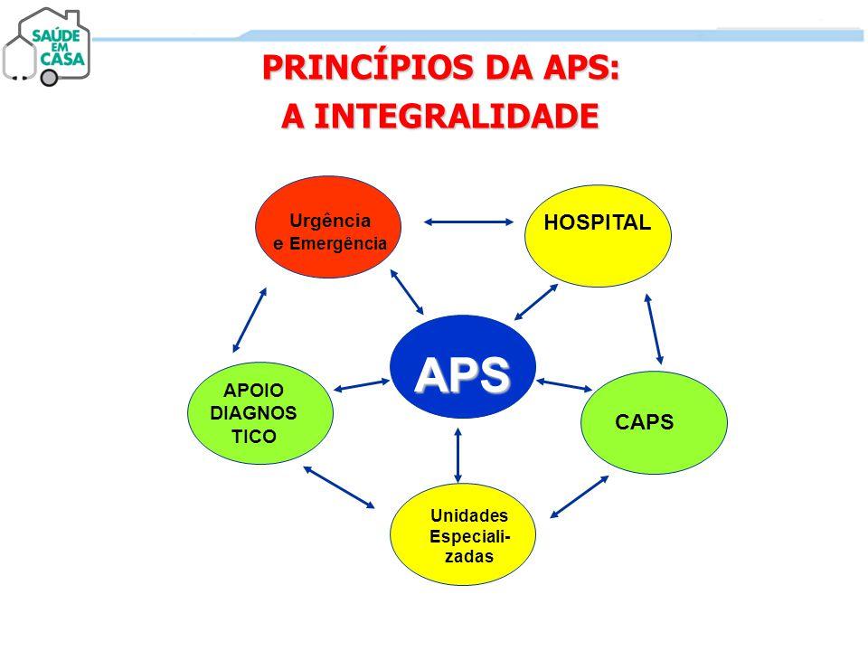 PRINCÍPIOS DA APS: A INTEGRALIDADE APS HOSPITAL APOIO DIAGNOS TICO Unidades Especiali- zadas Urgência e Emergência CAPS