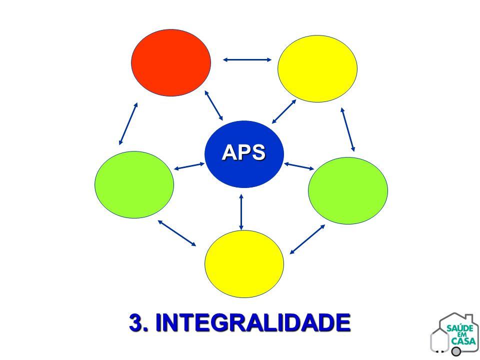 PRINCÍPIOS DA APS: A INTEGRALIDADE  A integralidade exige o reconhecimento das necessidades de saúde da população e os recursos para abordá-las.
