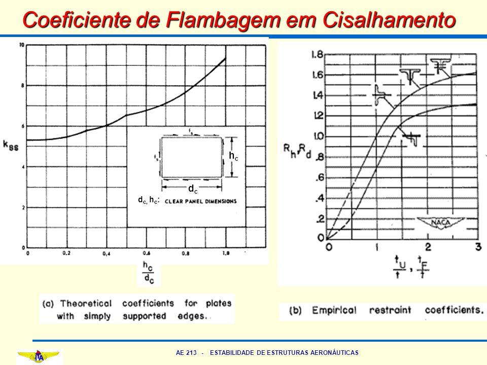 AE 213 - ESTABILIDADE DE ESTRUTURAS AERONÁUTICAS Coeficiente de Flambagem em Cisalhamento hchc dcdc d c, h c :