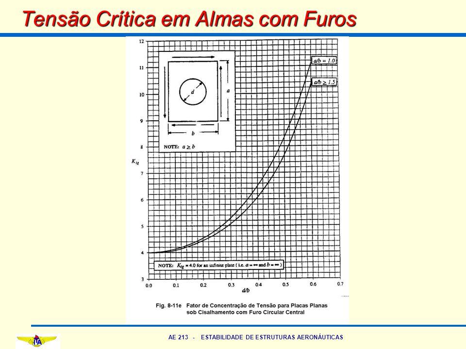 AE 213 - ESTABILIDADE DE ESTRUTURAS AERONÁUTICAS Tensão Crítica em Almas com Furos