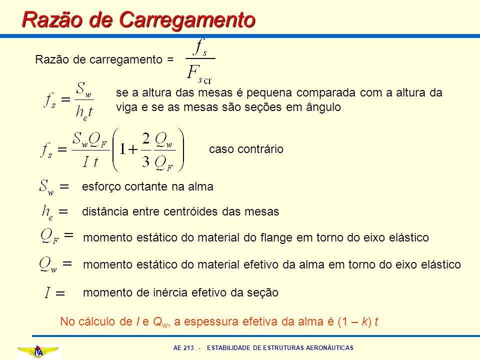 AE 213 - ESTABILIDADE DE ESTRUTURAS AERONÁUTICAS Razão de Carregamento Razão de carregamento = se a altura das mesas é pequena comparada com a altura