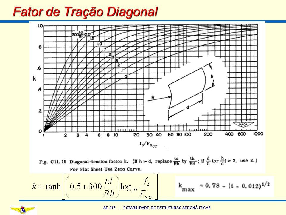 AE 213 - ESTABILIDADE DE ESTRUTURAS AERONÁUTICAS Fator de Tração Diagonal