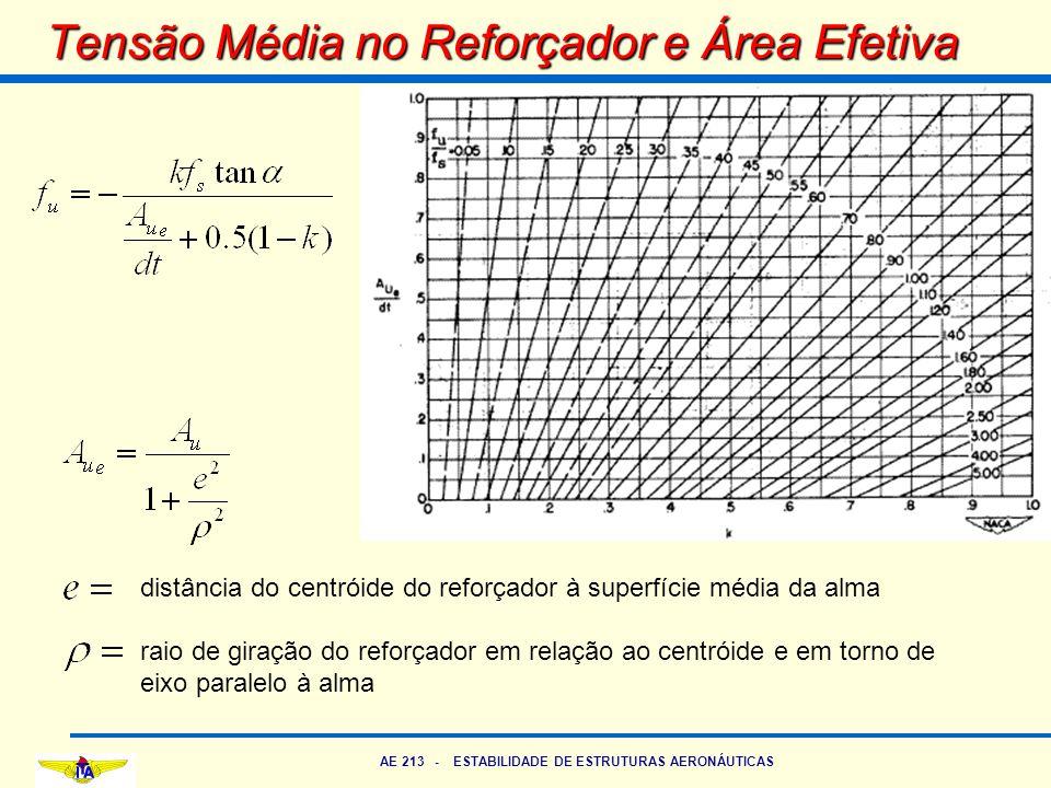 AE 213 - ESTABILIDADE DE ESTRUTURAS AERONÁUTICAS Tensão Média no Reforçador e Área Efetiva distância do centróide do reforçador à superfície média da