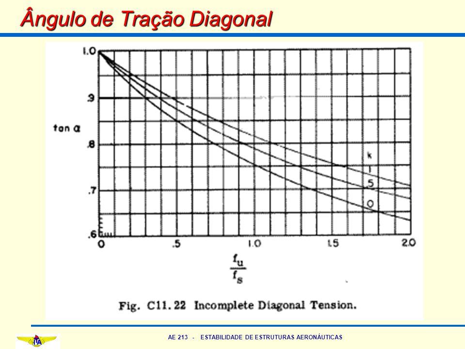 AE 213 - ESTABILIDADE DE ESTRUTURAS AERONÁUTICAS Ângulo de Tração Diagonal