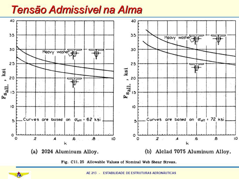 AE 213 - ESTABILIDADE DE ESTRUTURAS AERONÁUTICAS Tensão Admissível na Alma