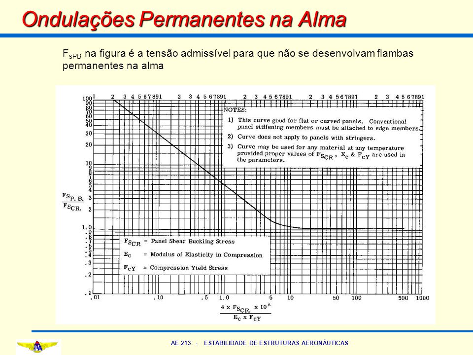 AE 213 - ESTABILIDADE DE ESTRUTURAS AERONÁUTICAS Ondulações Permanentes na Alma F sPB na figura é a tensão admissível para que não se desenvolvam flam