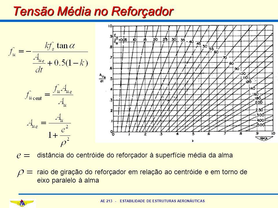 AE 213 - ESTABILIDADE DE ESTRUTURAS AERONÁUTICAS Tensão Média no Reforçador distância do centróide do reforçador à superfície média da alma raio de gi