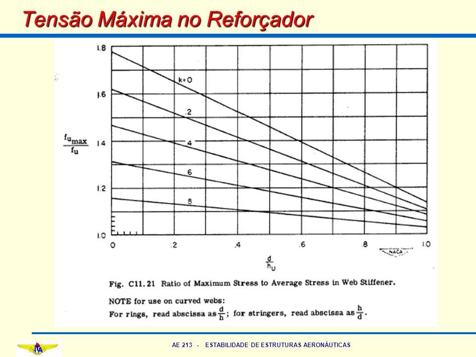 AE 213 - ESTABILIDADE DE ESTRUTURAS AERONÁUTICAS Tensão Máxima no Reforçador