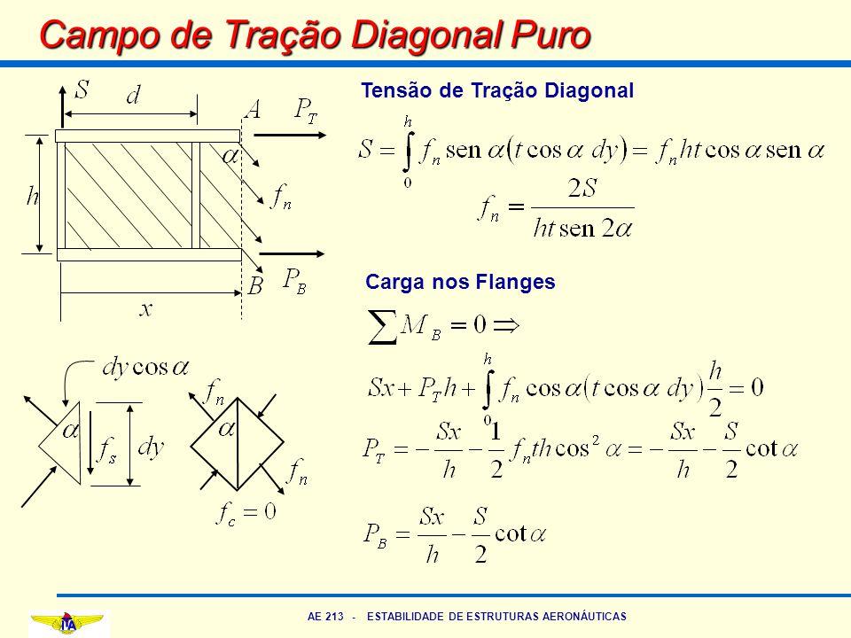 AE 213 - ESTABILIDADE DE ESTRUTURAS AERONÁUTICAS Campo de Tração Diagonal Puro Carga nos Flanges Tensão de Tração Diagonal