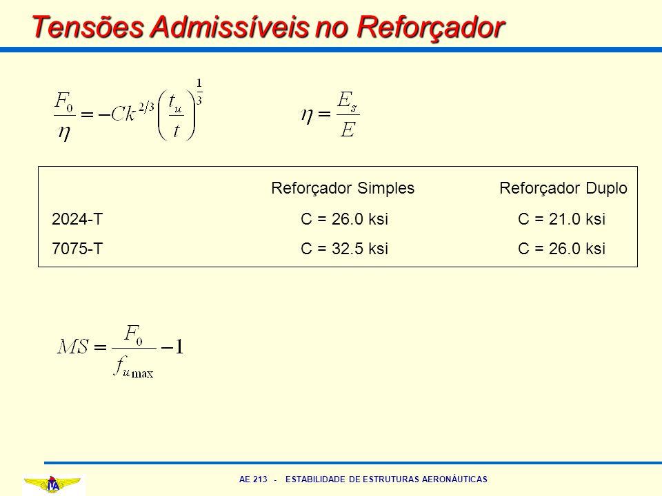 AE 213 - ESTABILIDADE DE ESTRUTURAS AERONÁUTICAS Tensões Admissíveis no Reforçador Reforçador Simples Reforçador Duplo 2024-T C = 26.0 ksi C = 21.0 ks