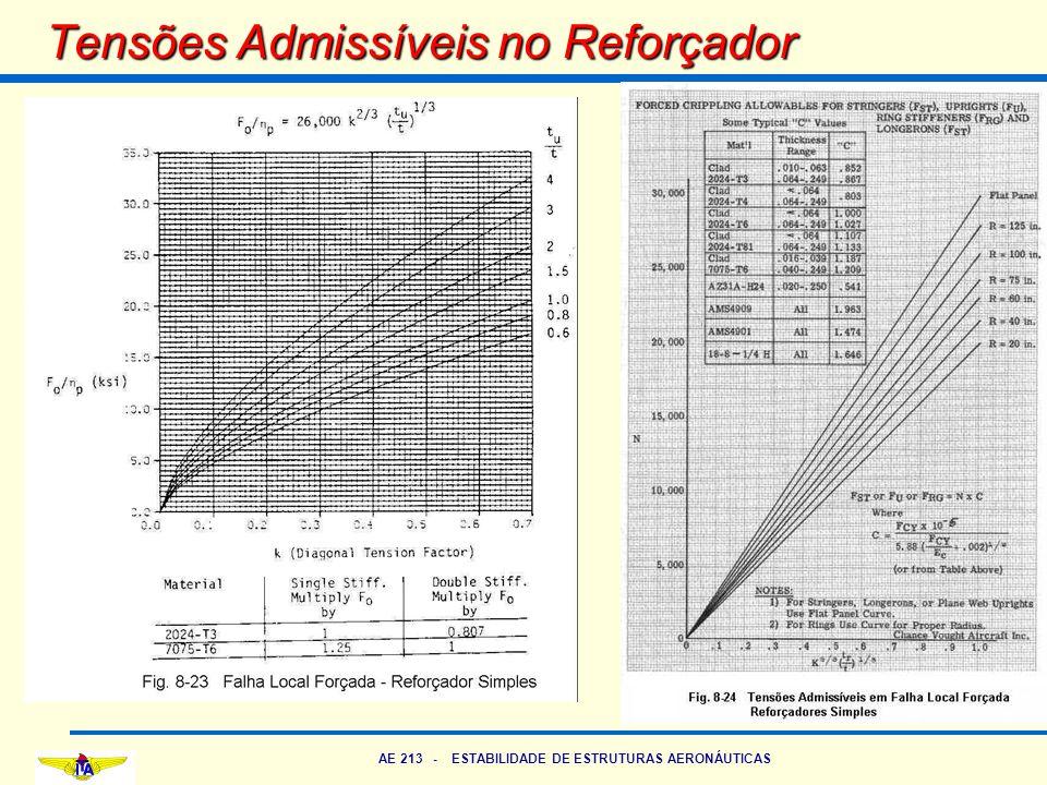 AE 213 - ESTABILIDADE DE ESTRUTURAS AERONÁUTICAS Tensões Admissíveis no Reforçador