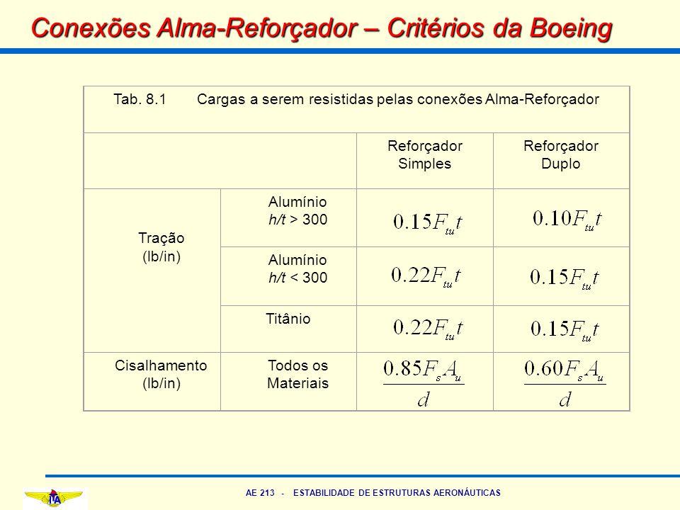 AE 213 - ESTABILIDADE DE ESTRUTURAS AERONÁUTICAS Conexões Alma-Reforçador – Critérios da Boeing Tab. 8.1 Cargas a serem resistidas pelas conexões Alma