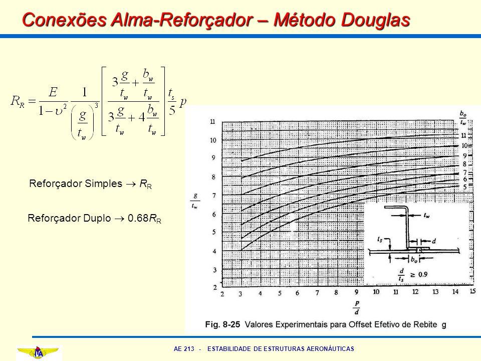 AE 213 - ESTABILIDADE DE ESTRUTURAS AERONÁUTICAS Conexões Alma-Reforçador – Método Douglas Reforçador Simples  R R Reforçador Duplo  0.68R R