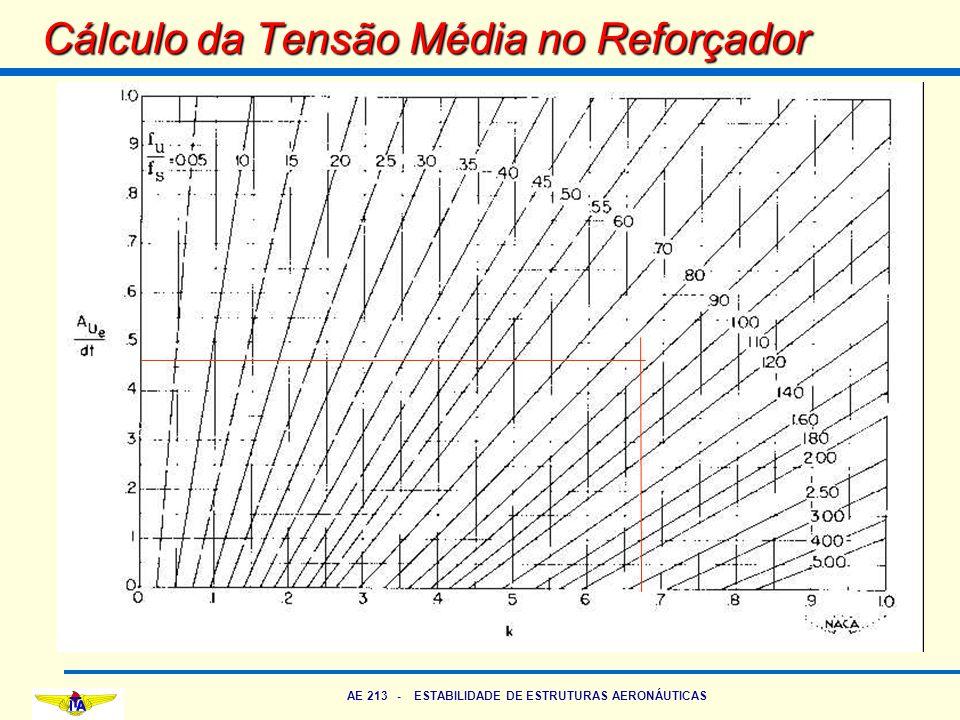 AE 213 - ESTABILIDADE DE ESTRUTURAS AERONÁUTICAS Cálculo da Tensão Média no Reforçador