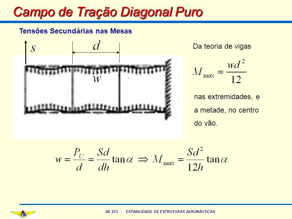 AE 213 - ESTABILIDADE DE ESTRUTURAS AERONÁUTICAS Campo de Tração Diagonal Puro Tensões Secundárias nas Mesas Da teoria de vigas nas extremidades, e a