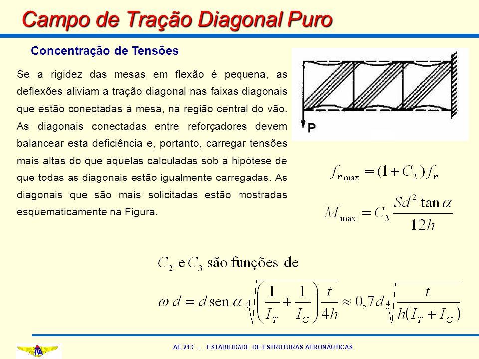 AE 213 - ESTABILIDADE DE ESTRUTURAS AERONÁUTICAS Campo de Tração Diagonal Puro Concentração de Tensões Se a rigidez das mesas em flexão é pequena, as
