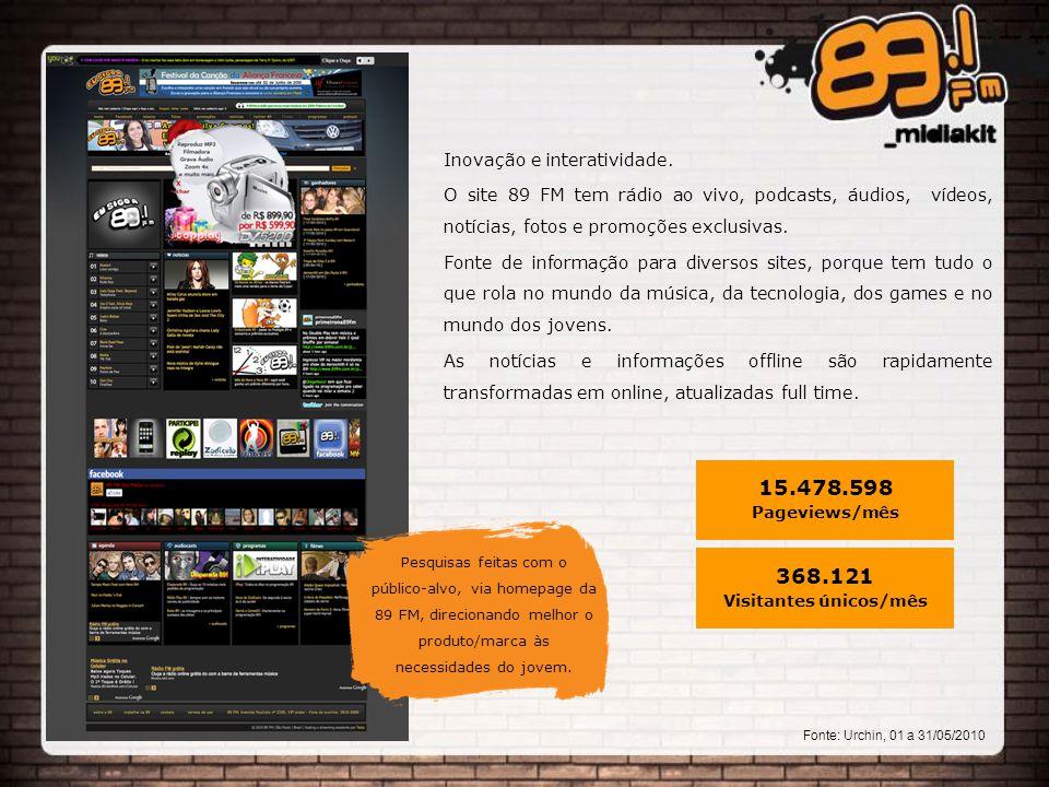 Pesquisas feitas com o público-alvo, via homepage da 89 FM, direcionando melhor o produto/marca às necessidades do jovem.