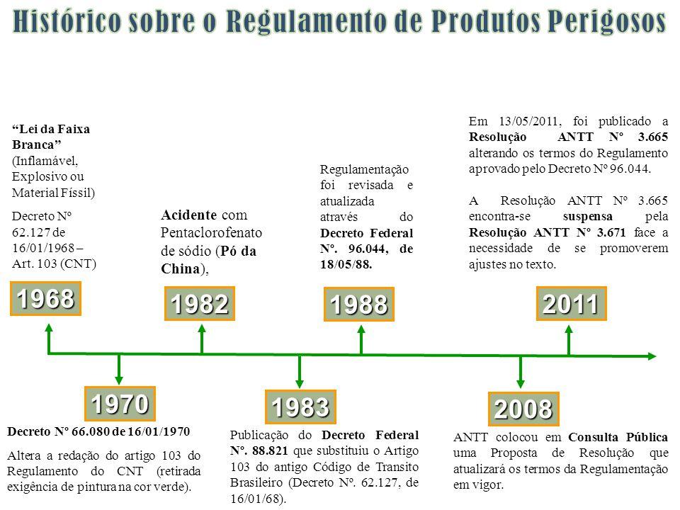 Publicação do Decreto Federal Nº. 88.821 que substituiu o Artigo 103 do antigo Código de Transito Brasileiro (Decreto Nº. 62.127, de 16/01/68). 1983 2