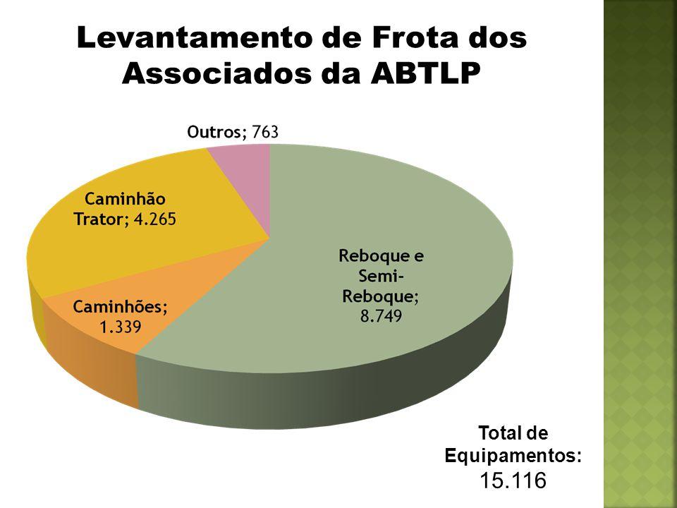 Levantamento de Frota dos Associados da ABTLP Total de Equipamentos: 15.116