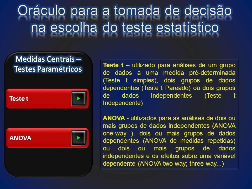 Teste t ANOVAANOVA Teste t – utilizado para análises de um grupo de dados a uma medida pré-determinada (Teste t simples), dois grupos de dados dependentes (Teste t Pareado) ou dois grupos de dados independentes (Teste t Independente) ANOVA - utilizados para as análises de dois ou mais grupos de dados independentes (ANOVA one-way ), dois ou mais grupos de dados dependentes (ANOVA de medidas repetidas) ou dois ou mais grupos de dados independentes e os efeitos sobre uma variável dependente (ANOVA two-way; three-way...)