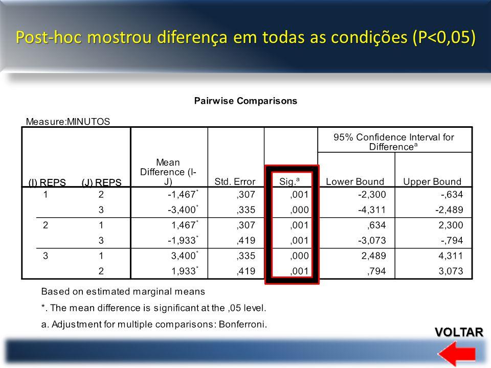 Post-hoc mostrou diferença em todas as condições (P<0,05) VOLTAR