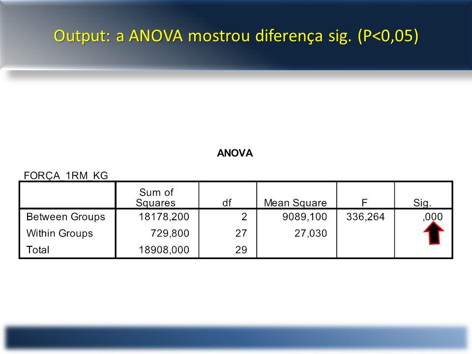 Output: a ANOVA mostrou diferença sig. (P<0,05)