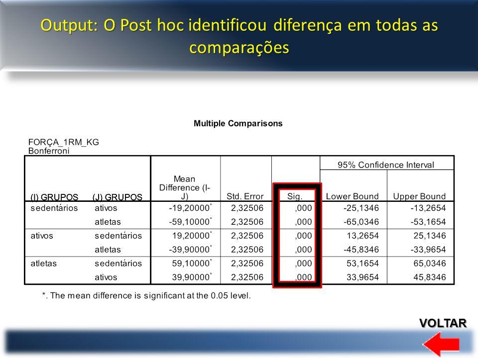 Output: O Post hoc identificou diferença em todas as comparações VOLTAR