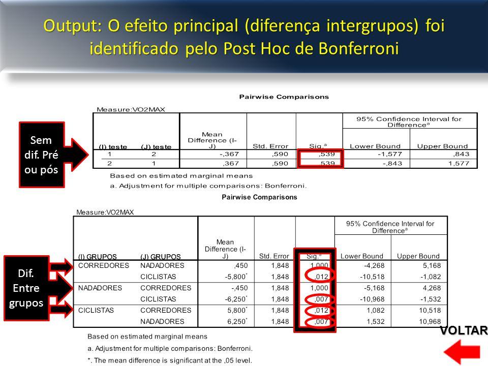 Output: O efeito principal (diferença intergrupos) foi identificado pelo Post Hoc de Bonferroni Sem dif.