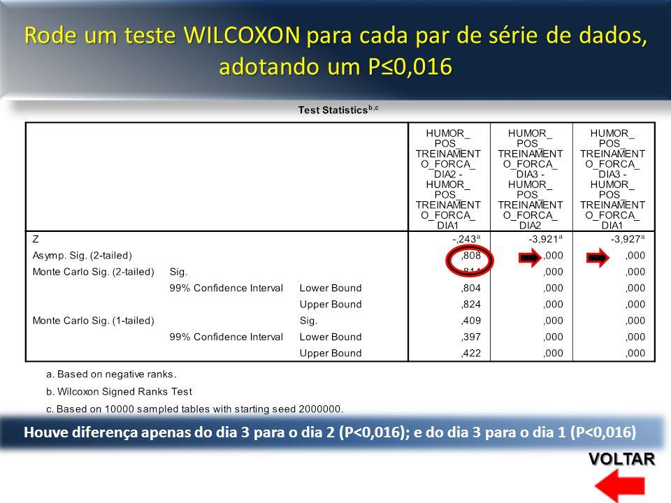 Houve diferença apenas do dia 3 para o dia 2 (P<0,016); e do dia 3 para o dia 1 (P<0,016) Rode um teste WILCOXON para cada par de série de dados, adotando um P≤0,016 VOLTAR