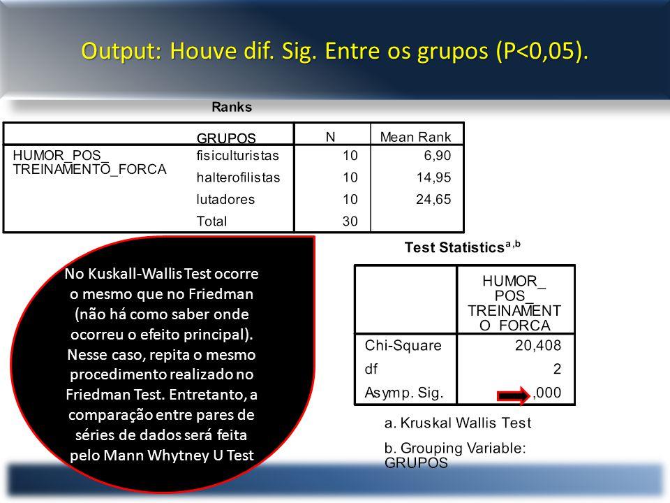 Output: Houve dif.Sig. Entre os grupos (P<0,05).