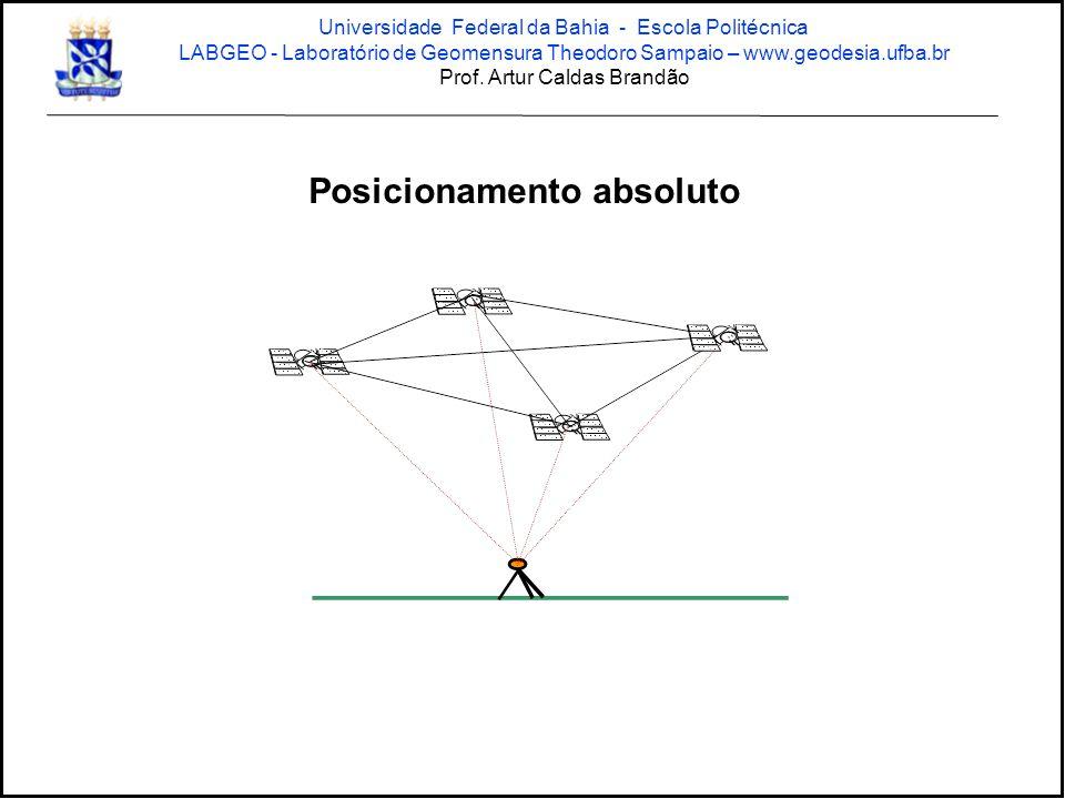 Posicionamento absoluto Universidade Federal da Bahia - Escola Politécnica LABGEO - Laboratório de Geomensura Theodoro Sampaio – www.geodesia.ufba.br