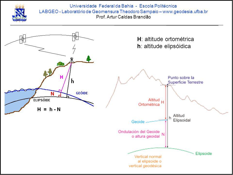 H: altitude ortométrica h: altitude elipsóidica Universidade Federal da Bahia - Escola Politécnica LABGEO - Laboratório de Geomensura Theodoro Sampaio