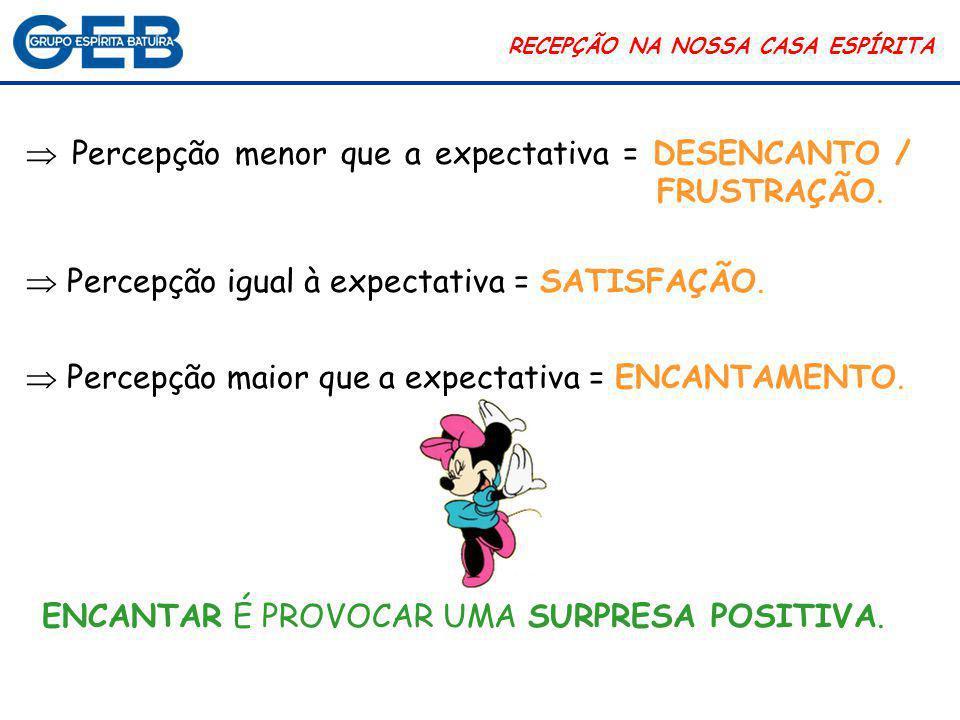 COMUNICAÇÃO RECEPÇÃO NA NOSSA CASA ESPÍRITA  Processo permanente.