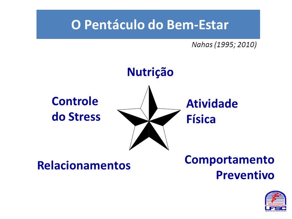 O Pentáculo do Bem-Estar Nutrição Atividade Física Controle do Stress Comportamento Preventivo Relacionamentos Nahas (1995; 2010)