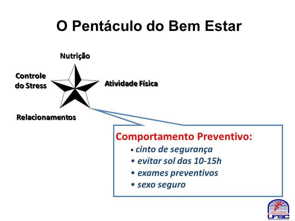 O Pentáculo do Bem Estar Nutrição Atividade Física Atividade Física Controle do Stress Comportamento Preventivo: • cinto de segurança • evitar sol das
