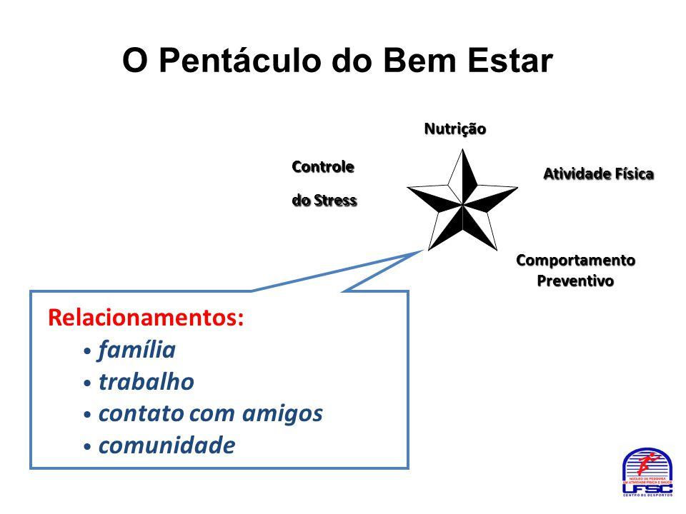 O Pentáculo do Bem Estar Nutrição Atividade Física Atividade Física Controle do Stress ComportamentoPreventivo Relacionamentos: • família • trabalho •