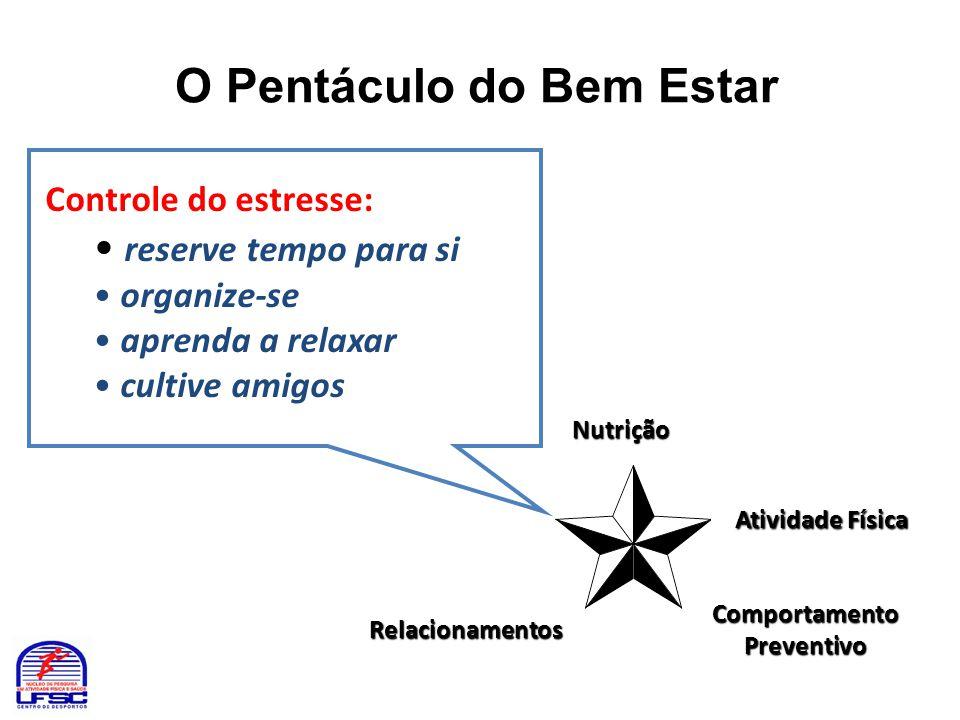 O Pentáculo do Bem Estar Nutrição Atividade Física Atividade Física Controle do estresse: • reserve tempo para si • organize-se • aprenda a relaxar •