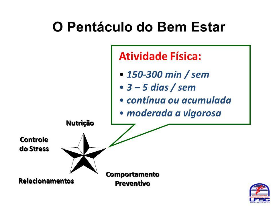O Pentáculo do Bem Estar Nutrição Atividade Física: • 150-300 min / sem • 3 – 5 dias / sem • contínua ou acumulada • moderada a vigorosa Controle do S