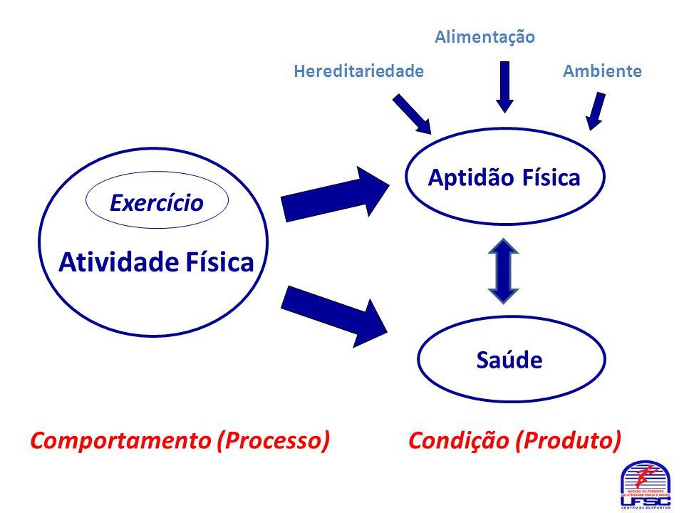 Atividade Física Comportamento (Processo) Condição (Produto) Exercício Alimentação Hereditariedade Ambiente Aptidão Física Saúde