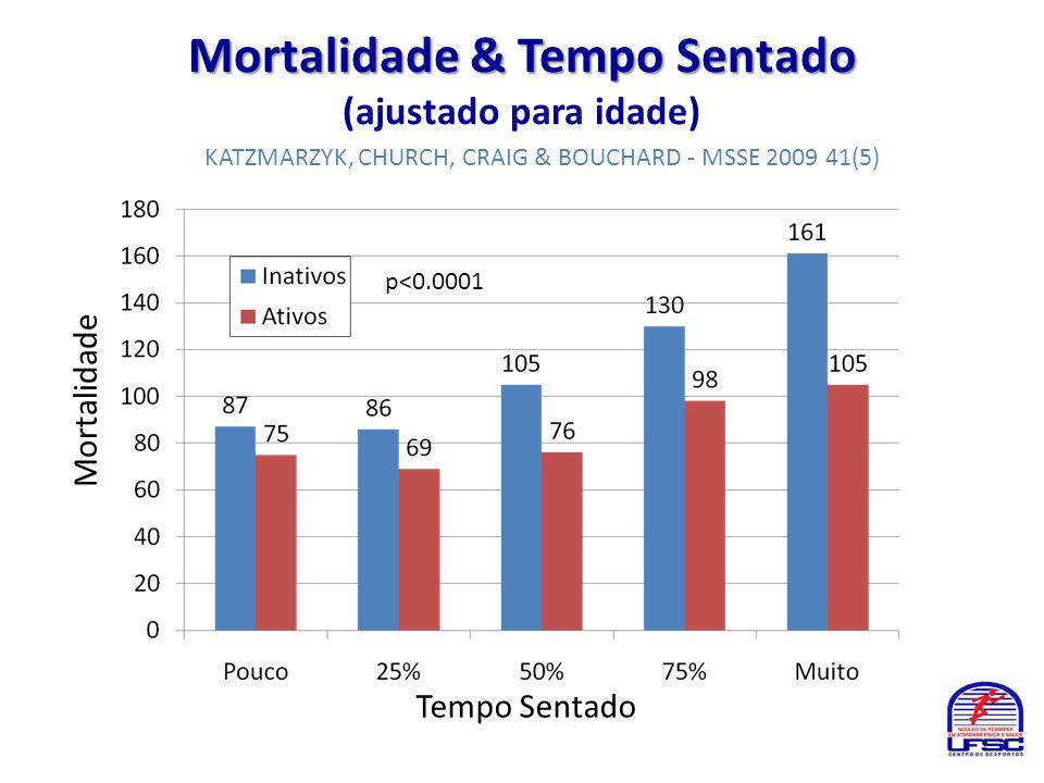 Mortalidade & Tempo Sentado Mortalidade & Tempo Sentado (ajustado para idade) Tempo Sentado Mortalidade p<0.0001 KATZMARZYK, CHURCH, CRAIG & BOUCHARD