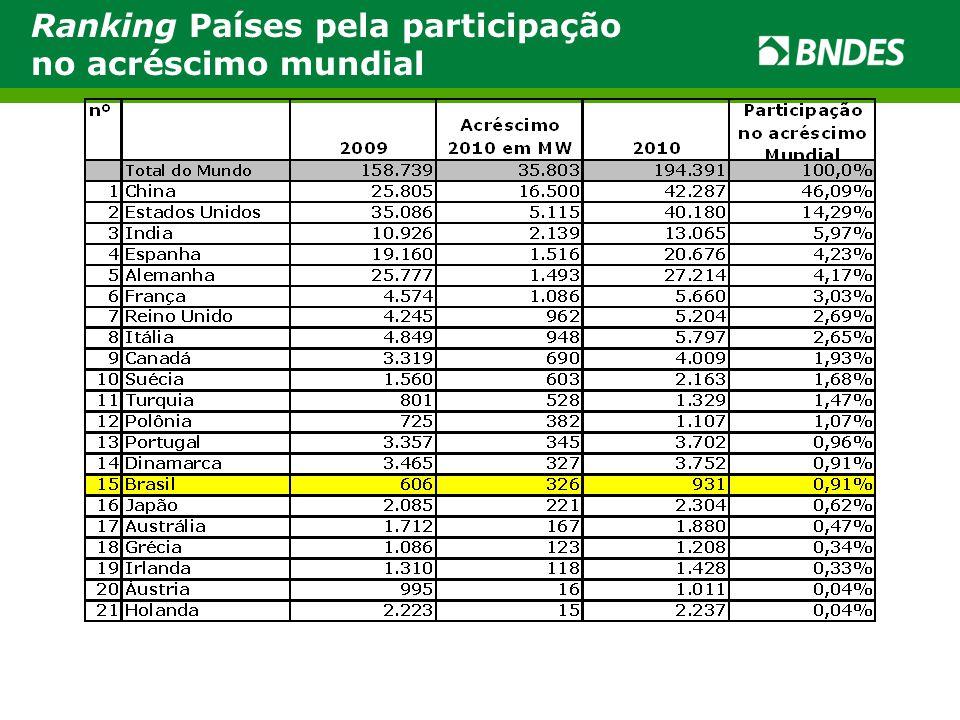 Ranking Países pela participação no acréscimo mundial