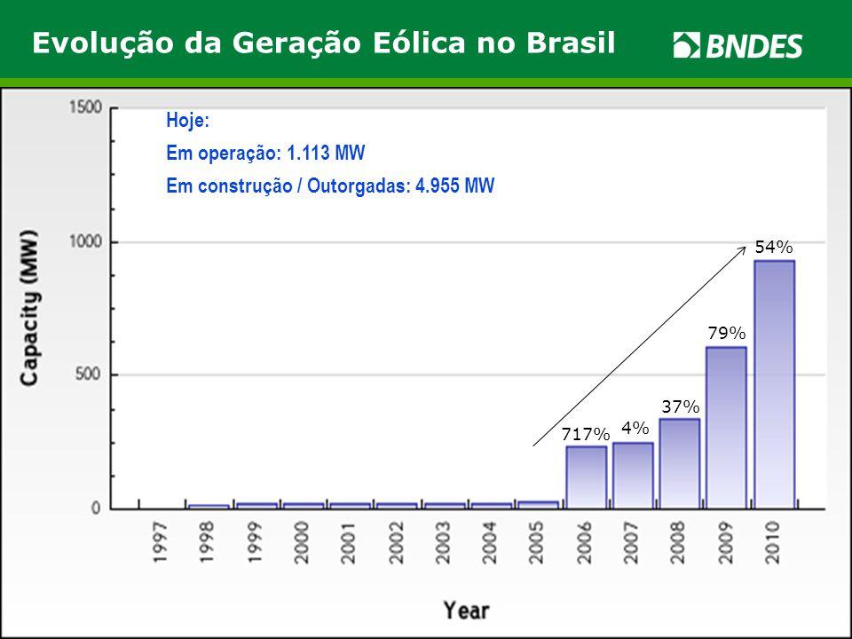 Evolução da Geração Eólica no Brasil Hoje: Em operação: 1.113 MW Em construção / Outorgadas: 4.955 MW 54% 79% 37% 4% 717%