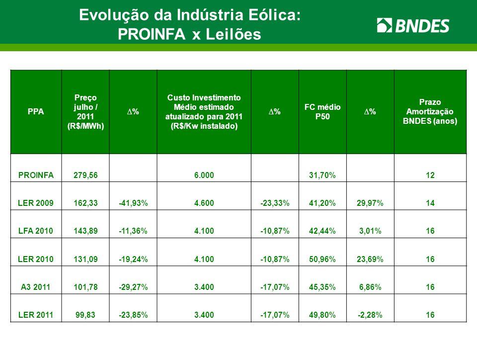 Evolução da Indústria Eólica: PROINFA x Leilões PPA Preço julho / 2011 (R$/MWh) ∆% Custo Investimento Médio estimado atualizado para 2011 (R$/Kw insta