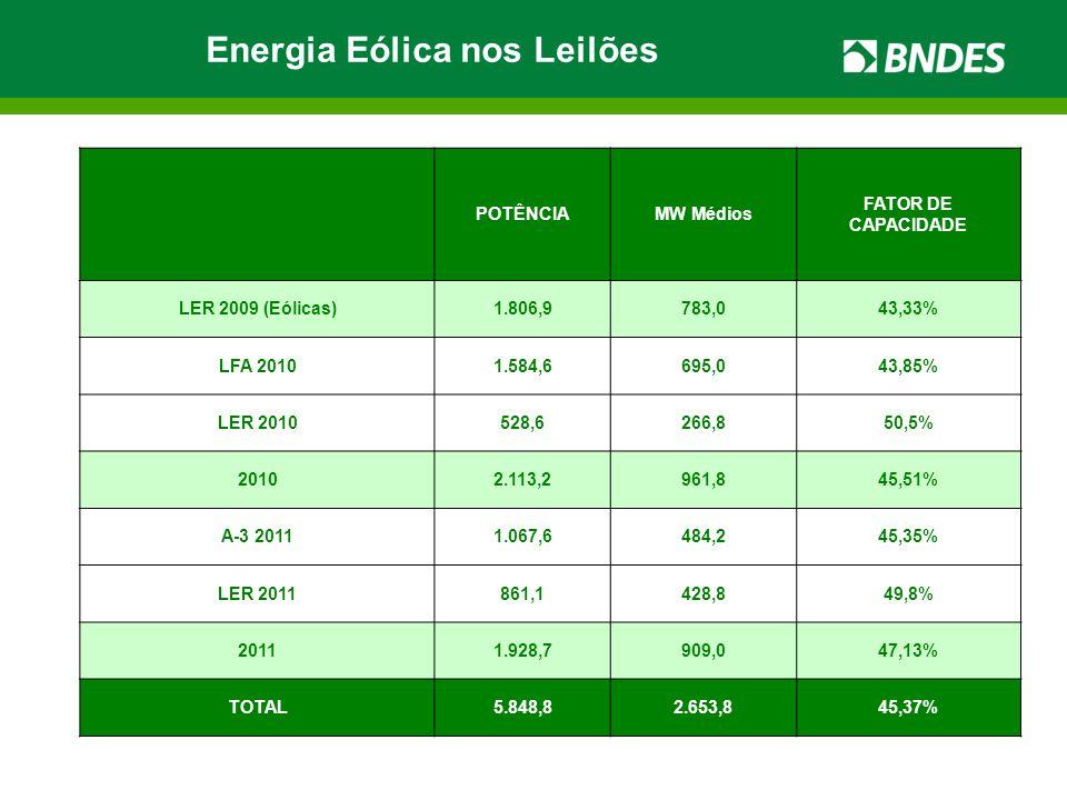 Energia Eólica nos Leilões POTÊNCIAMW Médios FATOR DE CAPACIDADE LER 2009 (Eólicas)1.806,9783,043,33% LFA 20101.584,6695,043,85% LER 2010528,6266,850,